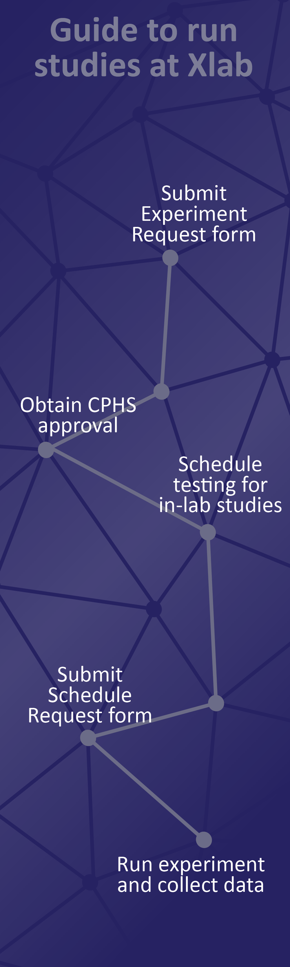 Graphic for Guide to run studies at Xlab: Submit Experiment Request form -- Obtain CPHS approval -- Schedule testing for in-lab studies -- Submit Schedule Request form -- Run experiment and collect data.